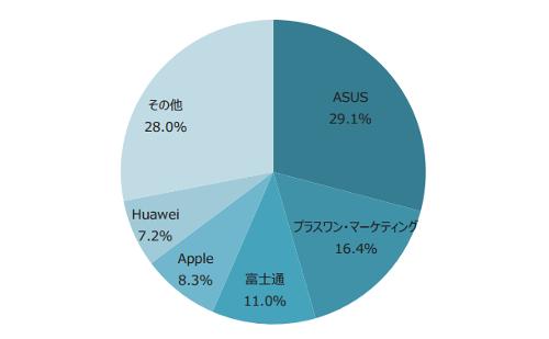 (参考:MM総研「2016年度上期SIMロックフリースマートフォン出荷台数シェア」より出展)