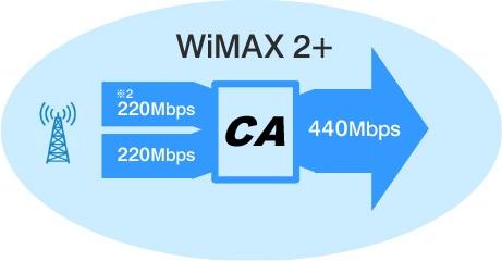 CAと4×4 MIMOの併用