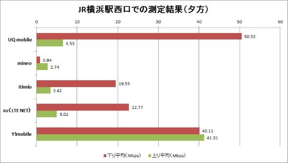 JR横浜駅西口での測定結果(夕方)