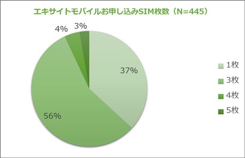 エキサイトモバイルお申し込みSIM枚数(N=445)