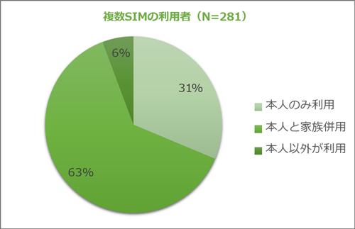 複数SIMの利用者(N=281)