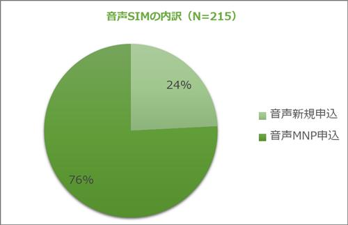 音声SIMの内訳(N=215)
