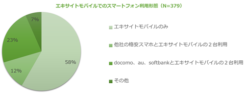 エキサイトモバイルでのスマートフォン利用形態(N=379)