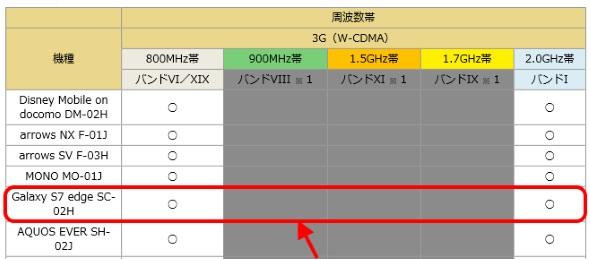 PDFファイルにおけるSC-02Hの表記