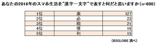 """あなたの2016年のスマホ生活を""""漢字一文字""""で表すと何だと思いますか(n=600)"""