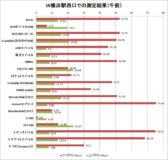 JR横浜駅西口での計測結果(午前中)