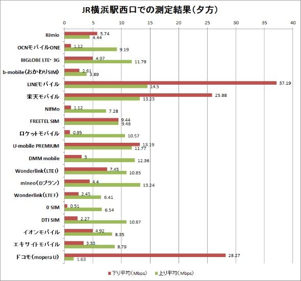 JR横浜駅西口での計測結果(夕方)