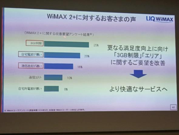 WiMAX 2+ユーザーの不満点