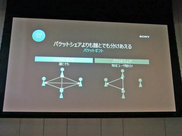 データギフトの概念図
