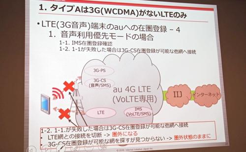 資料 タイプAは3G(WCDMA)がないLTEのみ