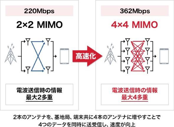 4×4 MIMOのイメージ図