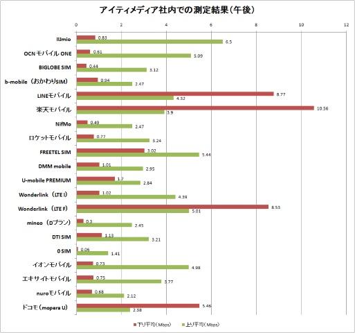 通信速度定点観測(ドコモ回線2月編)