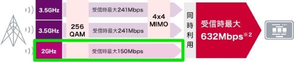 東名阪以外では下り最大速度は632Mbsに