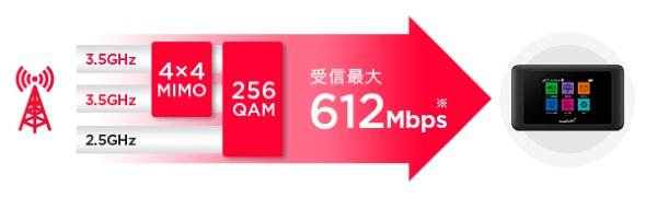 602HW/603HWの高速通信