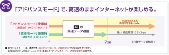 TD-LTEもアドバンスモードの対象に