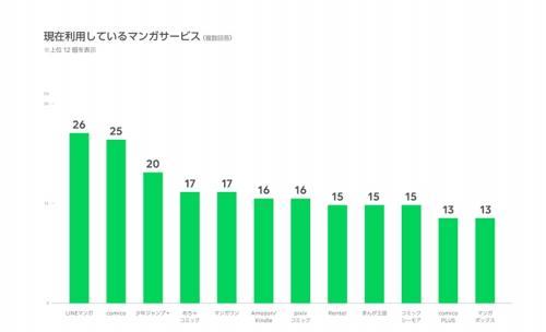 グラフ 利用しているマンガサービス