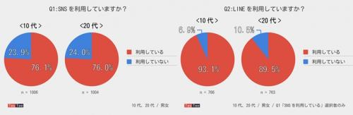 調査結果グラフ