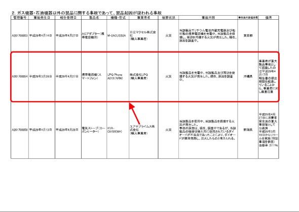 消費者庁の2017年5月9日付けの「消費生活用製品の重大製品事故に係る公表」