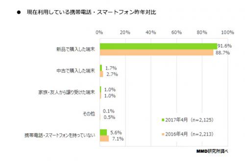 グラフ 現在利用している携帯電話・スマートフォン昨年比