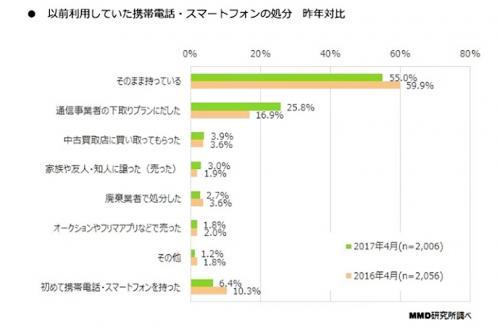 グラフ 以前利用していた携帯電話・スマートフォンの処分 昨年比
