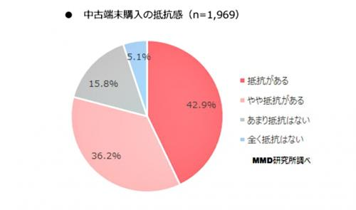 グラフ 中古端末購入の抵抗感(n=1969)
