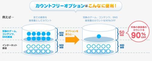 「ゲーム」「コンテンツ」「SNS」のデータ通信量が90%以上OFFになる