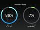 Androidのバージョン別シェア、「Nougat」は7%から9.5%に