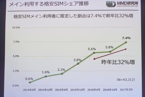 資料 メイン利用する格安SIMシェア推移