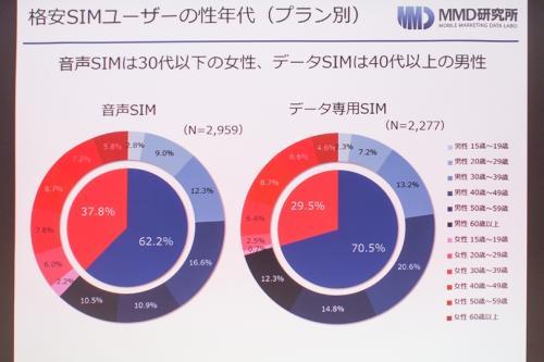 資料 格安SIMユーザーの性年代