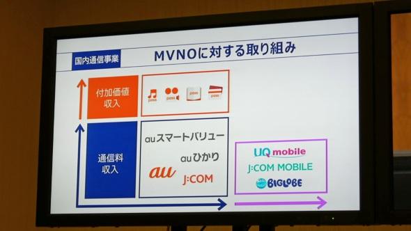 MVNO事業への取り組み