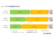 シニアのスマートフォン所有率は48.2%、タブレット所有率は30.5%に