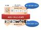 AIサービスを他社と共同開発 ドコモが「AIエージェントAPI」を開放