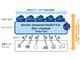 NTTコム、IoTサービス事業者向け「100円SIM」を提供