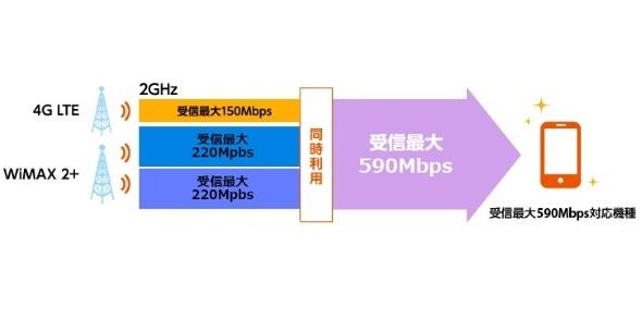 下り最大590Mbpsの概略図