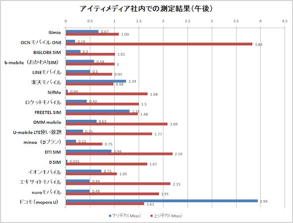 格安SIM速度比較