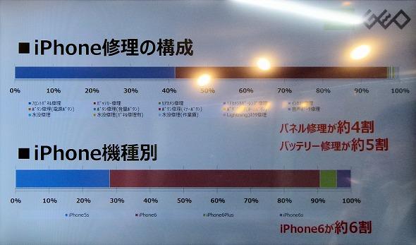 ゲオ、iPhone修理