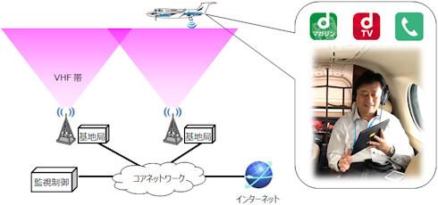 ドコモ機内Wi-Fi