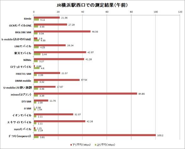 JR横浜駅西口での測定結果(午前)