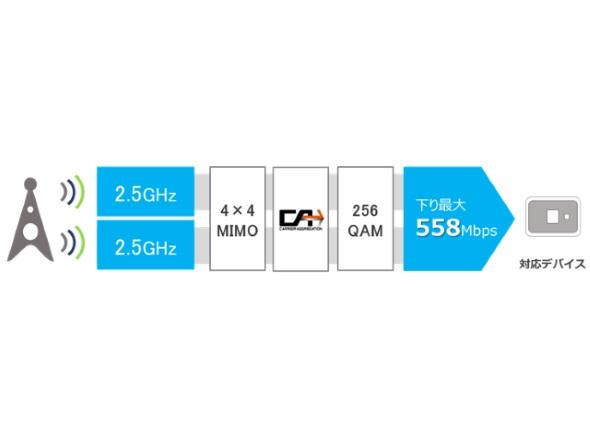 558Mbps達成の図
