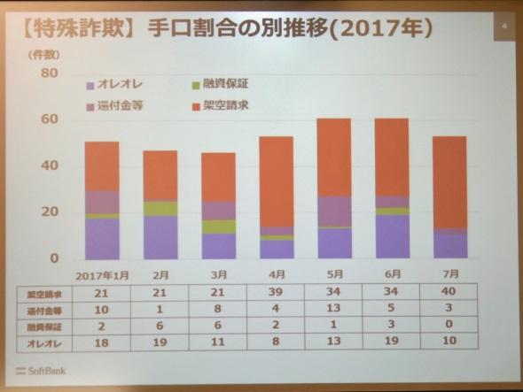 愛知県警管内の特殊詐欺件数