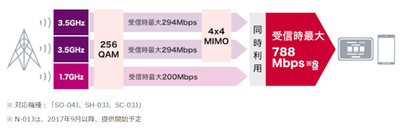ドコモ788Mbps