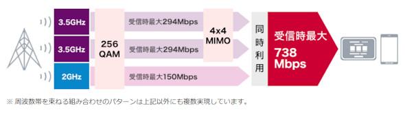 ドコモ738Mbps