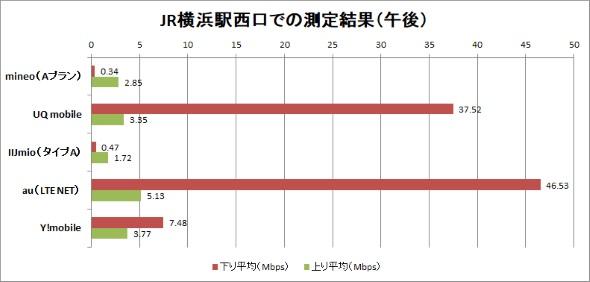 JR横浜駅西口での測定結果(午後)