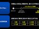 nuroモバイルが分割払いを拡充、020番号のデータ専用SIMも提供開始