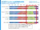 「主要SNSの広告配信に不快感」が増加、カウントフリーの認知は2割