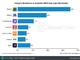 Appleの「ARKit」採用アプリで最も多いのはゲーム──SensorTower調べ