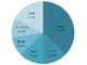 2017年度上期のスマホ出荷台数は前年比12.9%増 SIMフリーはHuaweiがシェア1位