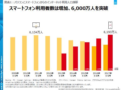 スマホ利用者は6000万人を突破も、増加率は鈍化 - ITmedia Mobile