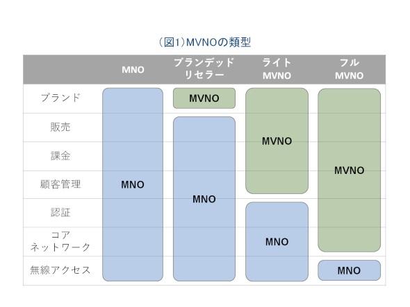 MVNOの類型