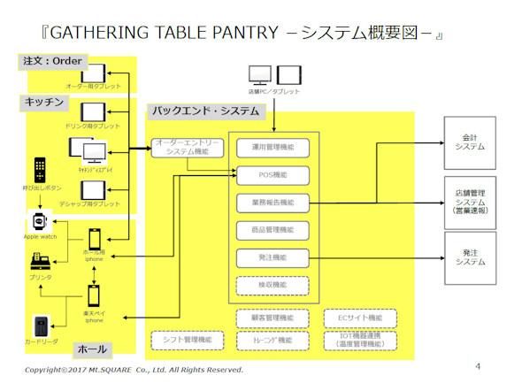 GATHERING TABLE PANTRY